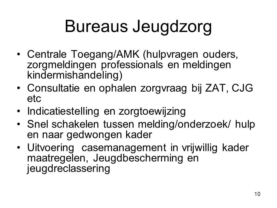 Bureaus Jeugdzorg Centrale Toegang/AMK (hulpvragen ouders, zorgmeldingen professionals en meldingen kindermishandeling)