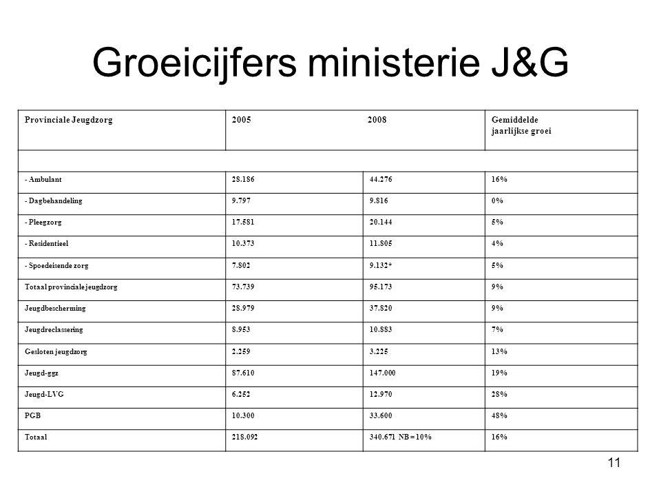 Groeicijfers ministerie J&G