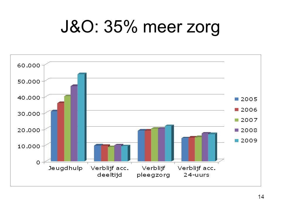 J&O: 35% meer zorg