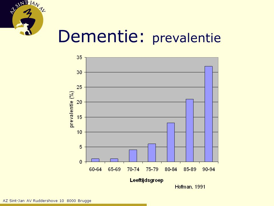 Dementie: prevalentie