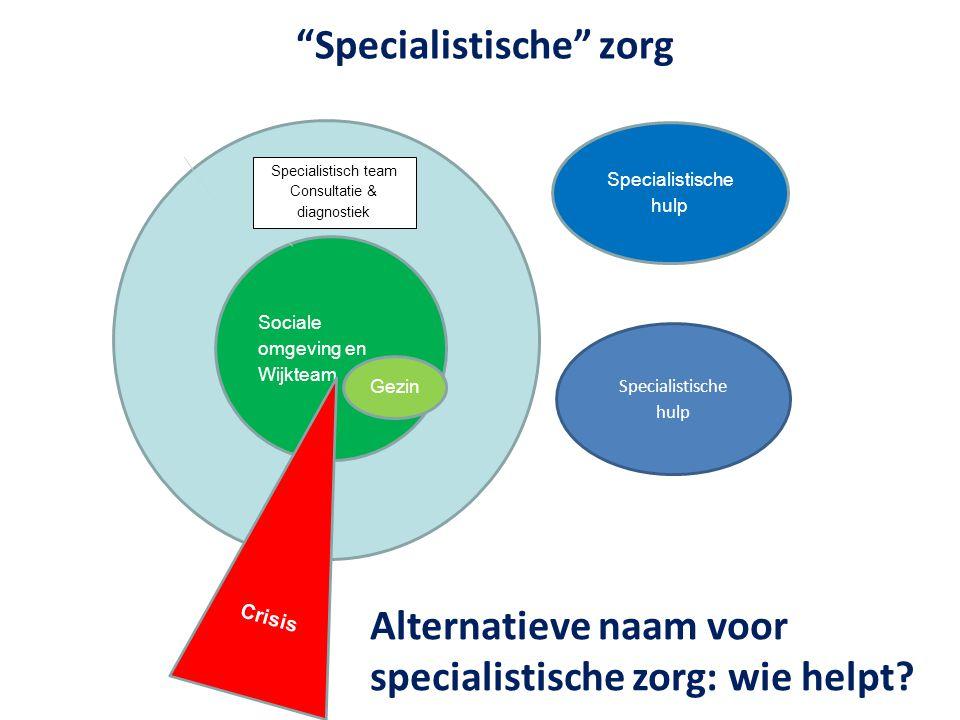 Specialistische zorg