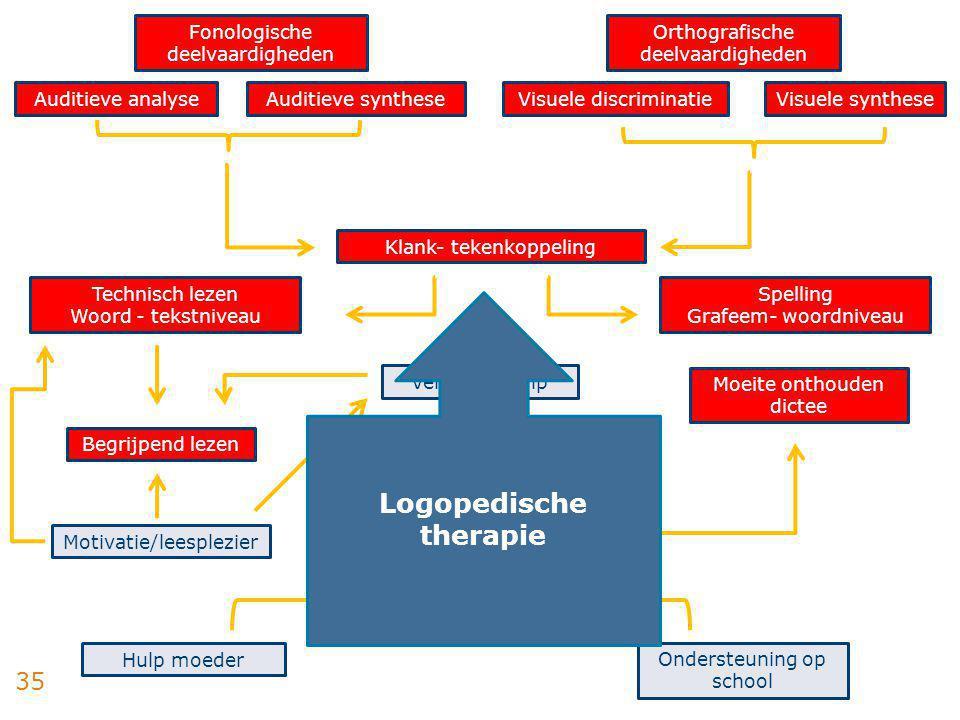 Logopedische therapie