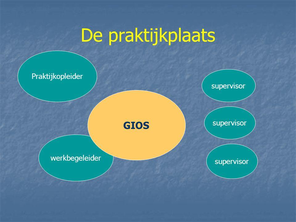 De praktijkplaats GIOS Praktijkopleider supervisor supervisor