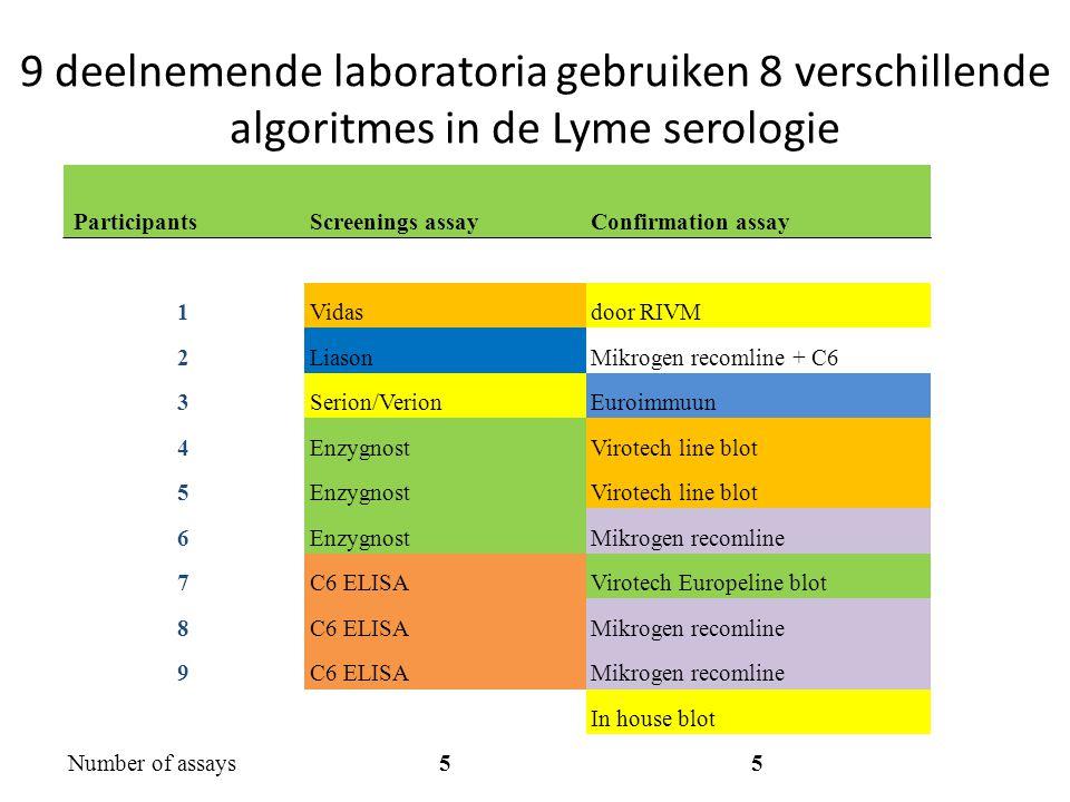 9 deelnemende laboratoria gebruiken 8 verschillende algoritmes in de Lyme serologie