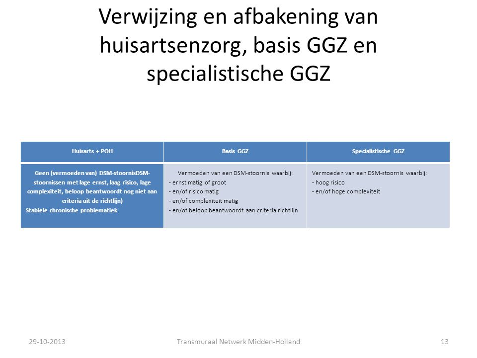 Verwijzing en afbakening van huisartsenzorg, basis GGZ en specialistische GGZ