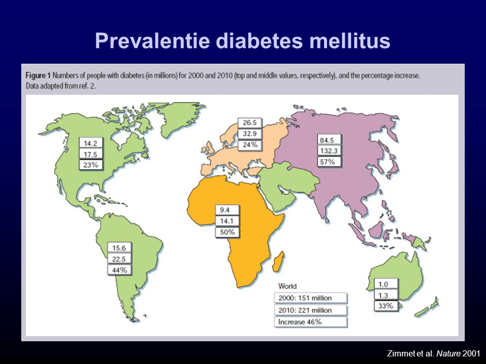 Prevalentie diabetes mellitus