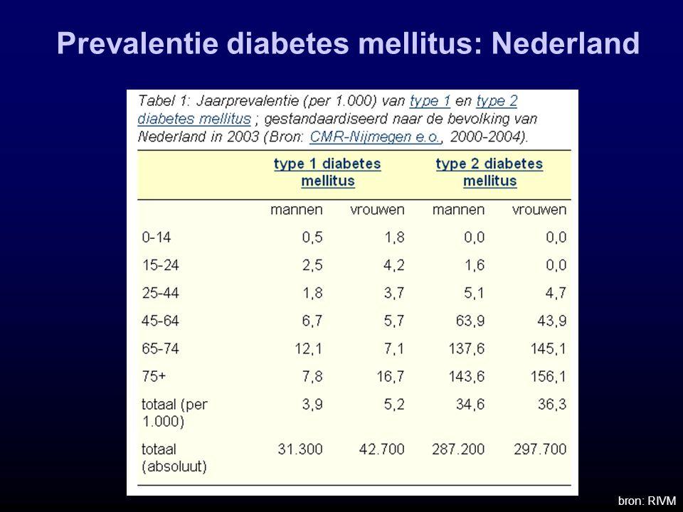 Prevalentie diabetes mellitus: Nederland