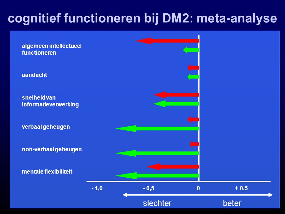 cognitief functioneren bij DM2: meta-analyse