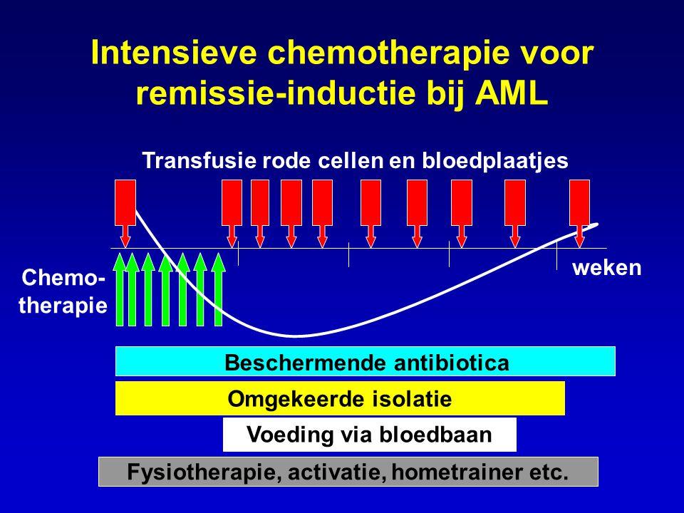 Intensieve chemotherapie voor remissie-inductie bij AML