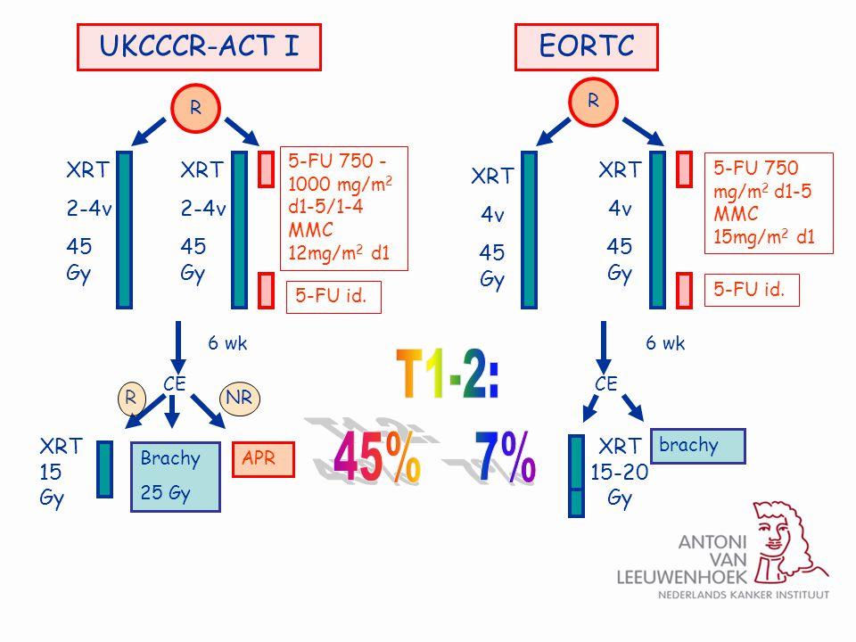T1-2: 45% 7% UKCCCR-ACT I EORTC XRT 2-4v 45 Gy XRT 2-4v 45 Gy XRT 4v