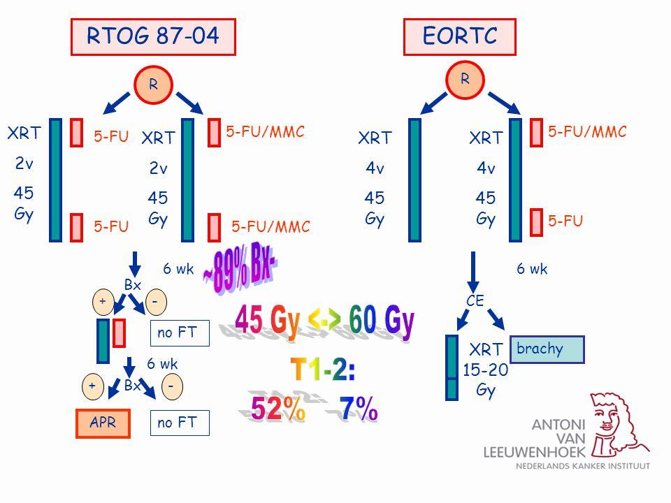 T1-2: 52% 7% 45 Gy <-> 60 Gy RTOG 87-04 EORTC ~89% Bx- XRT 2v