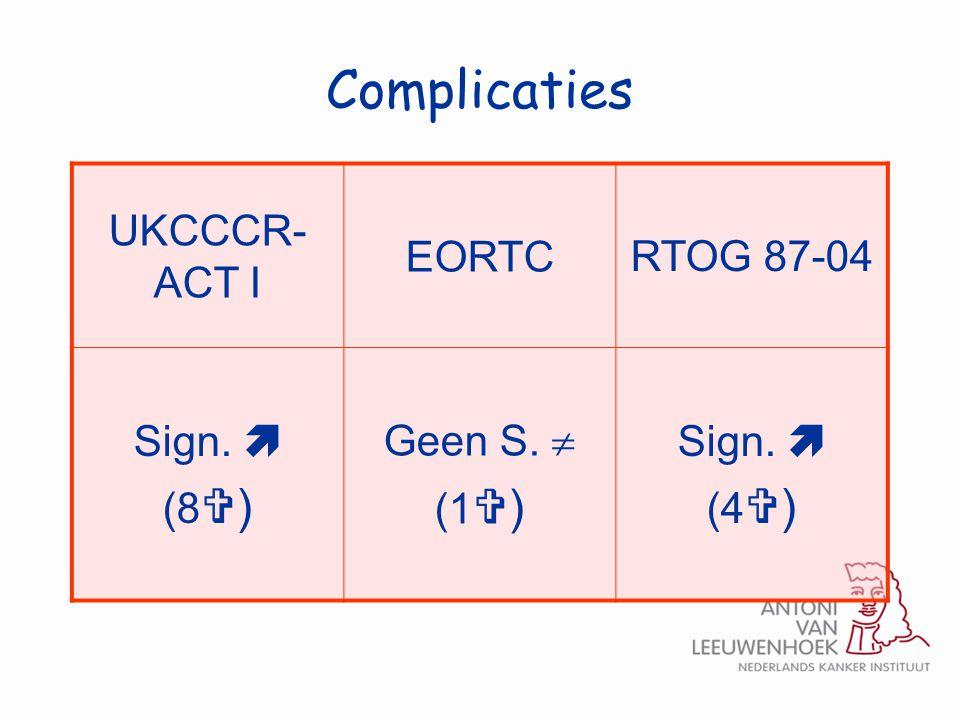 Complicaties UKCCCR-ACT I EORTC RTOG 87-04 Sign.  (8) Geen S.  (1)