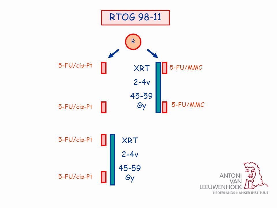 RTOG 98-11 XRT 2-4v 45-59 Gy XRT 2-4v 45-59 Gy R 5-FU/cis-Pt 5-FU/MMC