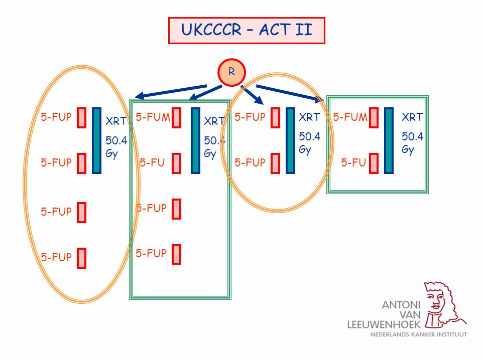 UKCCCR – ACT II R 5-FUP 5-FUM 5-FUP XRT 50.4 Gy 5-FUM XRT 50.4 Gy XRT