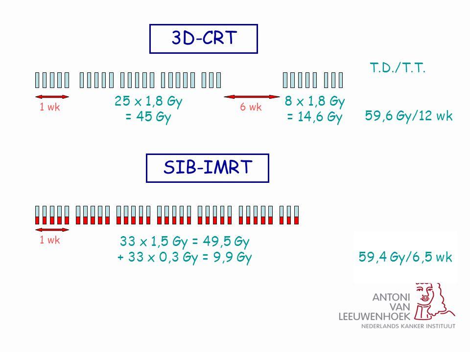 3D-CRT SIB-IMRT T.D./T.T. 25 x 1,8 Gy = 45 Gy 8 x 1,8 Gy = 14,6 Gy
