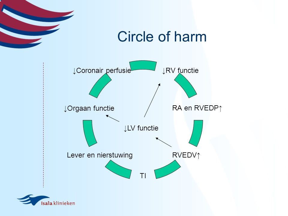 Circle of harm ↓LV functie
