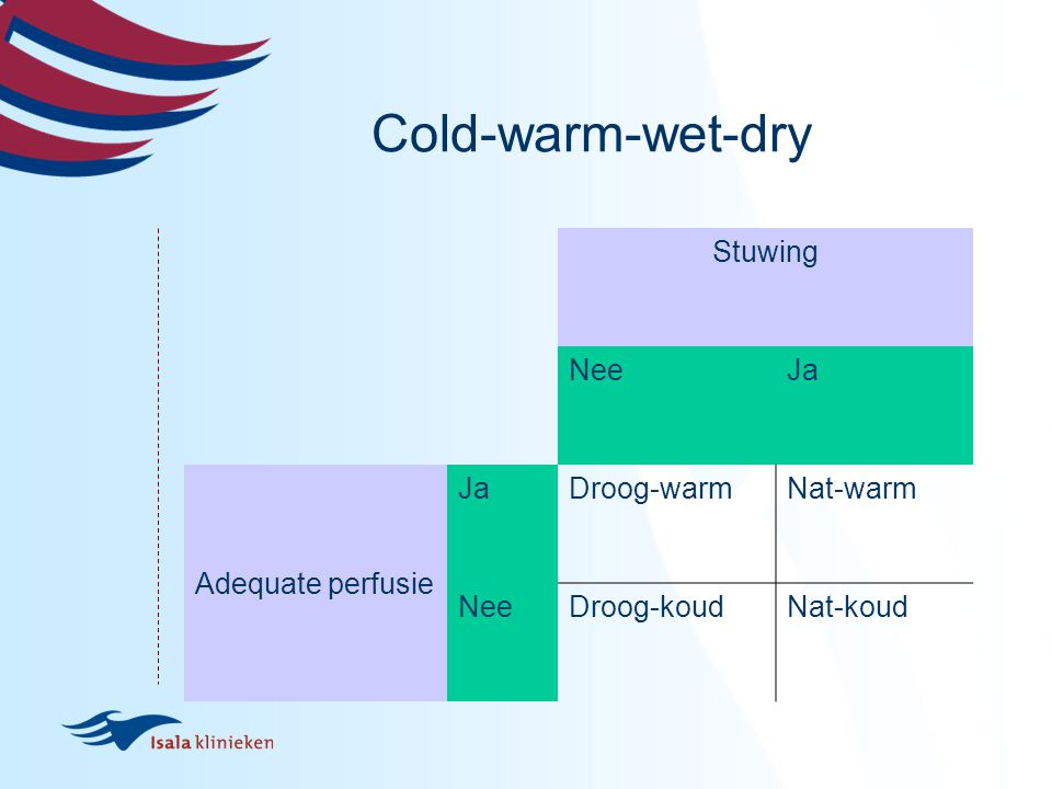Cold-warm-wet-dry Stuwing Nee Ja Adequate perfusie Droog-warm Nat-warm