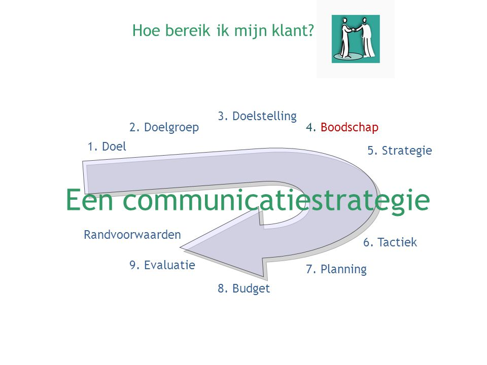 Een communicatiestrategie