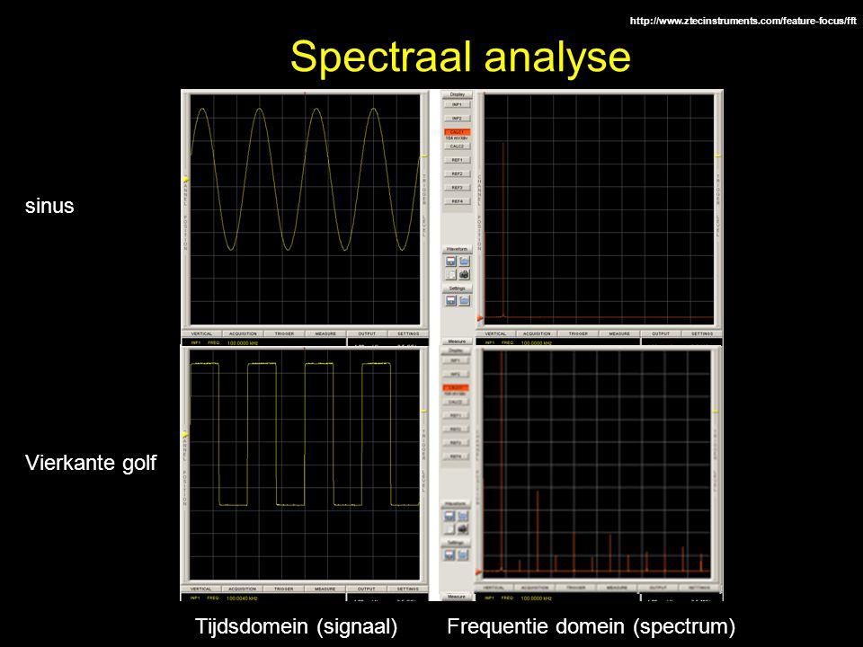 Spectraal analyse sinus Vierkante golf Tijdsdomein (signaal)