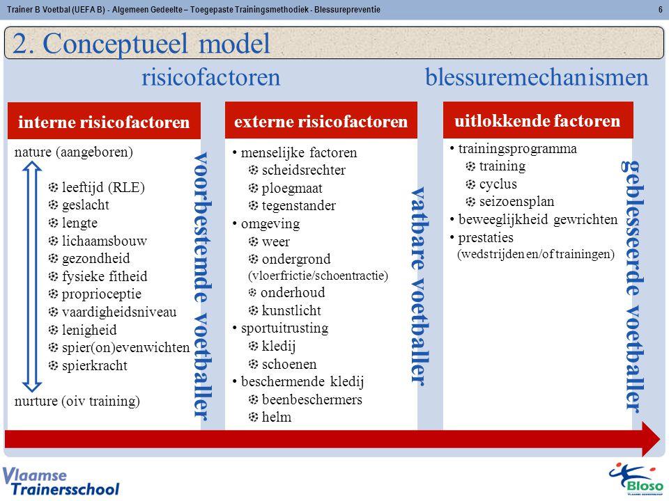 2. Conceptueel model blessuremechanismen risicofactoren