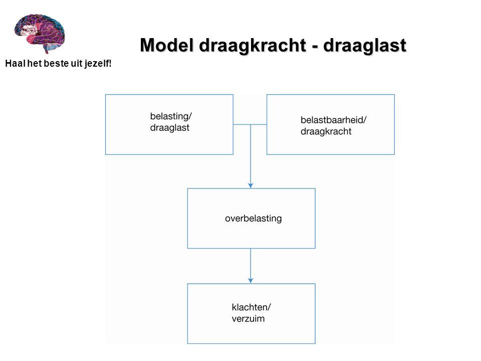 Model draagkracht - draaglast