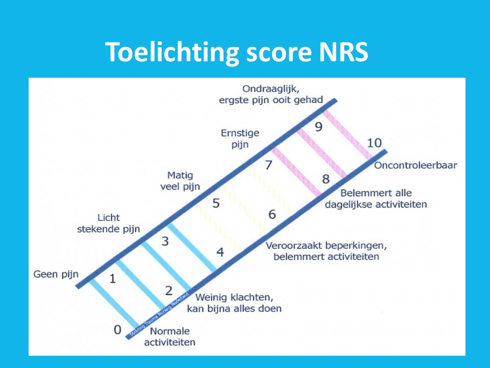 Toelichting score NRS