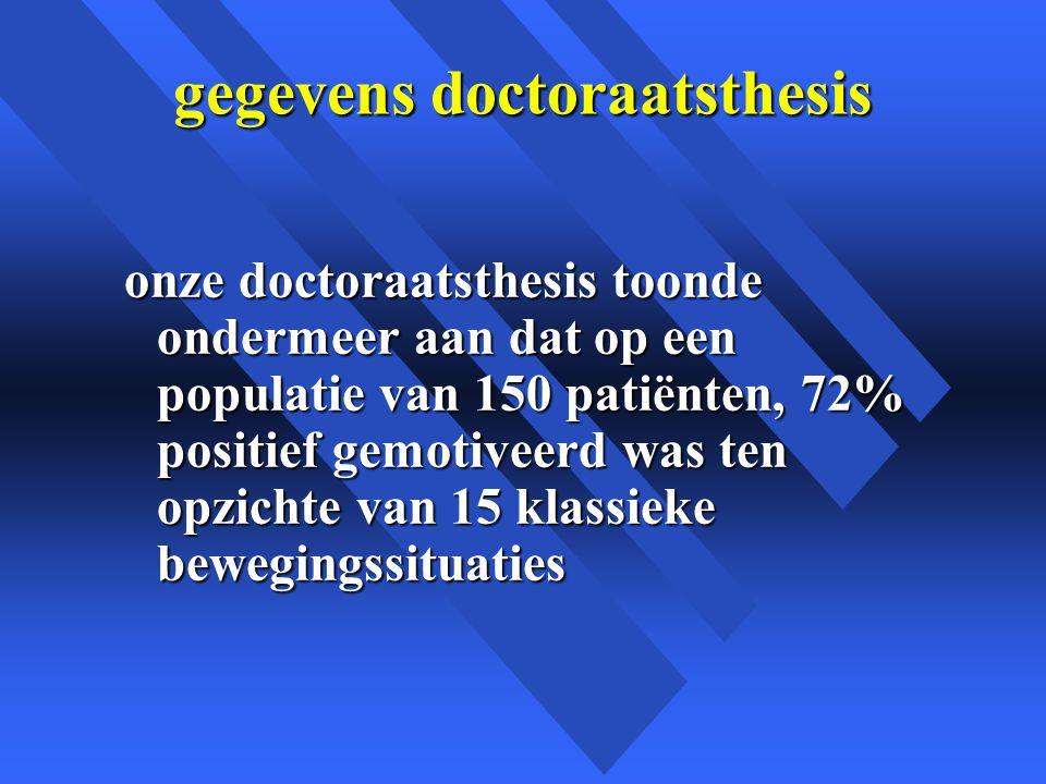 gegevens doctoraatsthesis