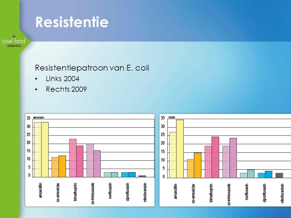 Resistentie Resistentiepatroon van E. coli Links 2004 Rechts 2009