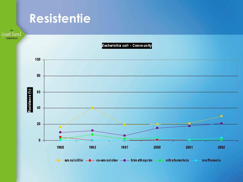 Resistentie Hier weer de resistentie; de gele lijn is amoxi en de paarse lijn is TMP
