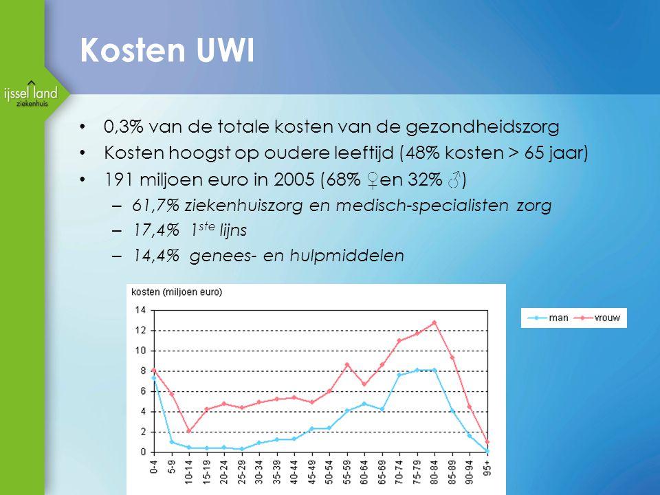 Kosten UWI 0,3% van de totale kosten van de gezondheidszorg