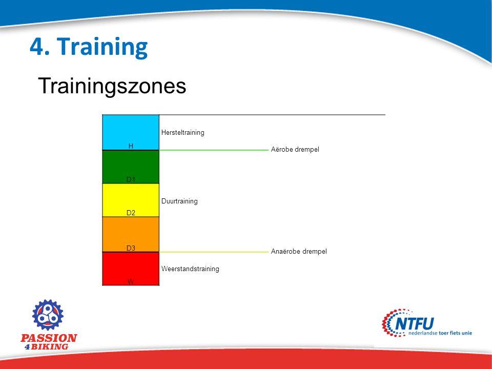 4. Training Trainingszones H Hersteltraining Aërobe drempel D1