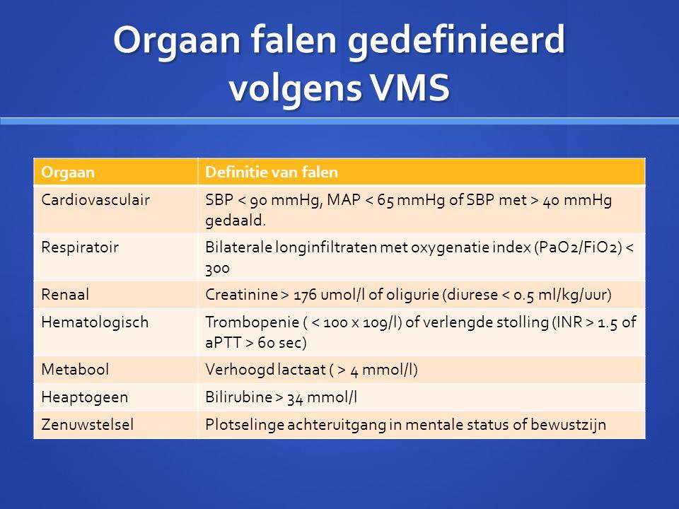 Orgaan falen gedefinieerd volgens VMS