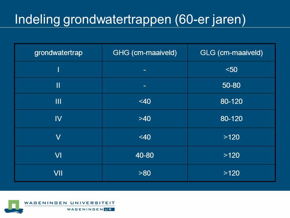 Indeling grondwatertrappen (60-er jaren)
