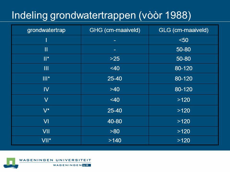 Indeling grondwatertrappen (vòòr 1988)