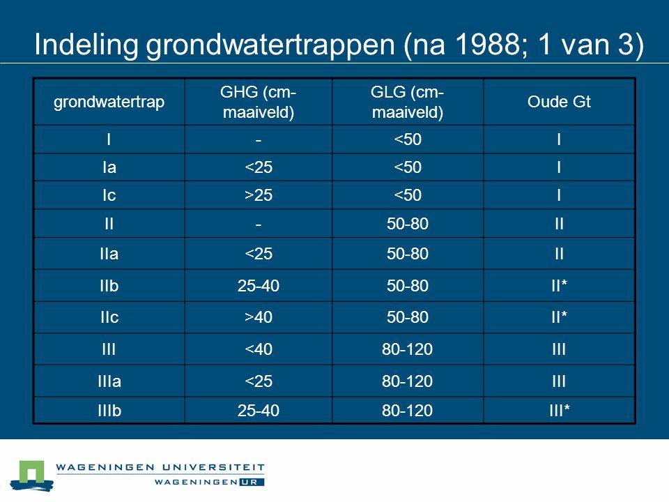 Indeling grondwatertrappen (na 1988; 1 van 3)