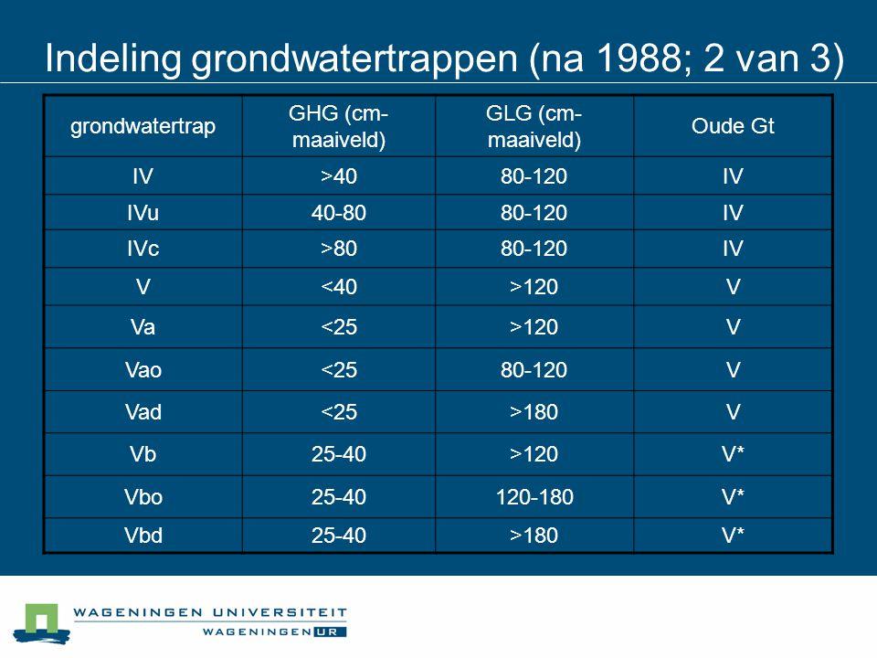 Indeling grondwatertrappen (na 1988; 2 van 3)