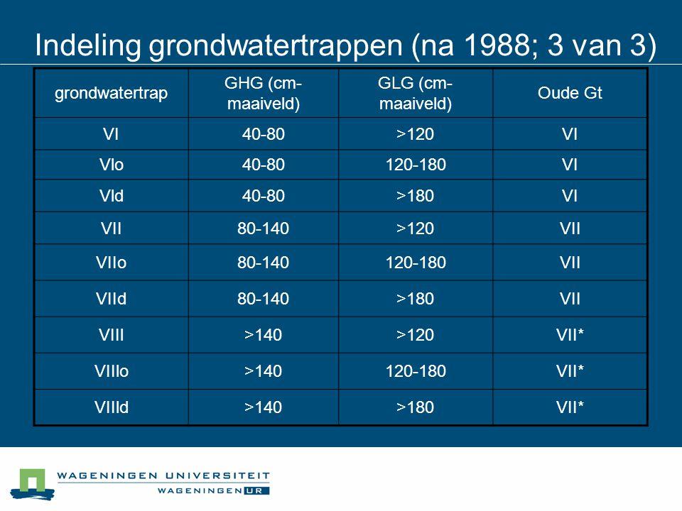 Indeling grondwatertrappen (na 1988; 3 van 3)
