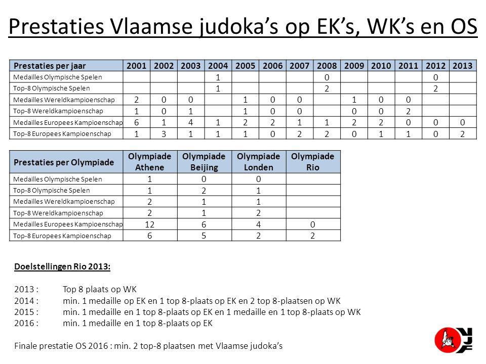 Prestaties Vlaamse judoka's op EK's, WK's en OS