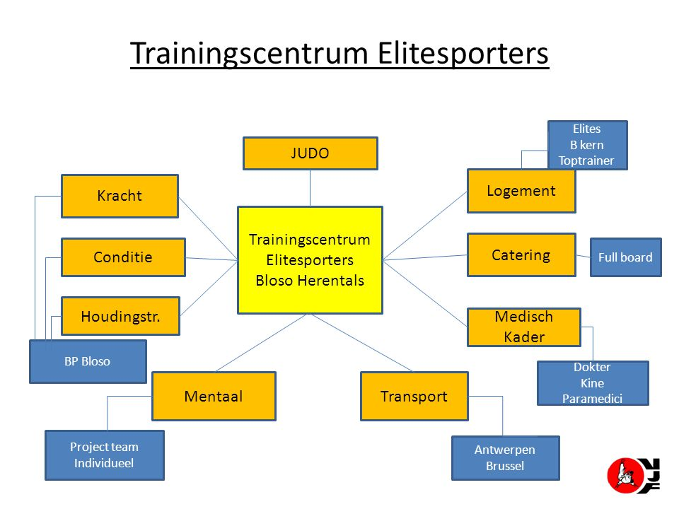 Trainingscentrum Elitesporters