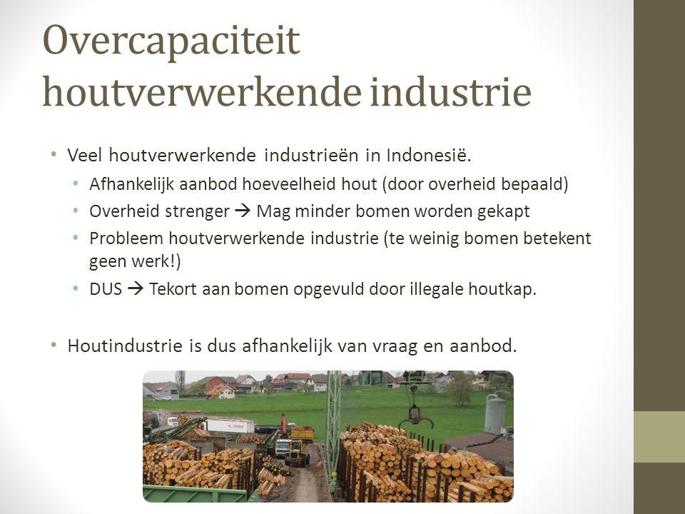 Overcapaciteit houtverwerkende industrie