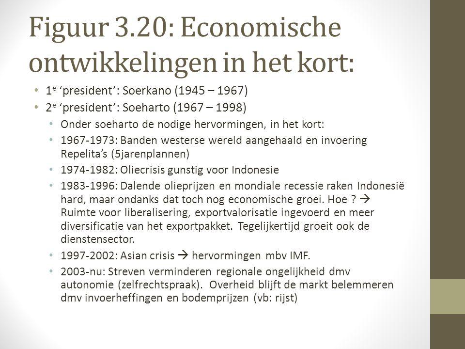 Figuur 3.20: Economische ontwikkelingen in het kort: