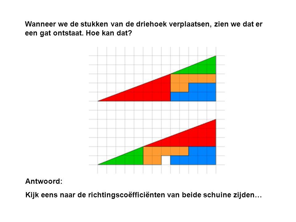 Wanneer we de stukken van de driehoek verplaatsen, zien we dat er een gat ontstaat. Hoe kan dat