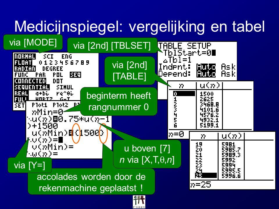 Medicijnspiegel: vergelijking en tabel