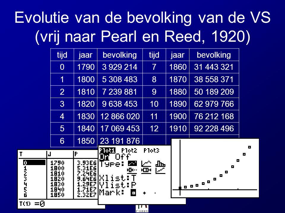 Evolutie van de bevolking van de VS (vrij naar Pearl en Reed, 1920)
