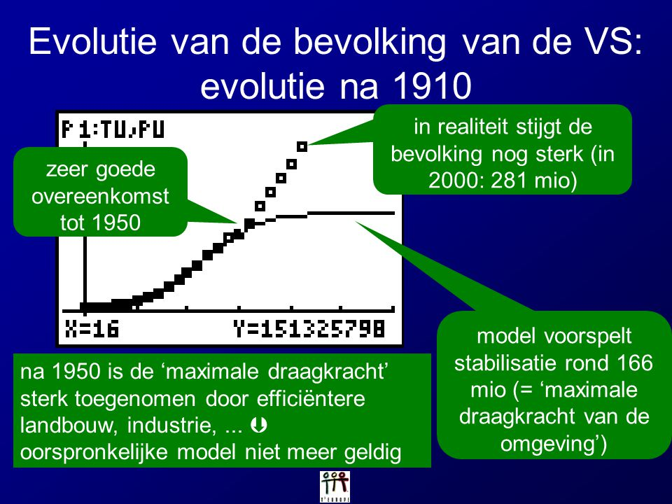 Evolutie van de bevolking van de VS: evolutie na 1910
