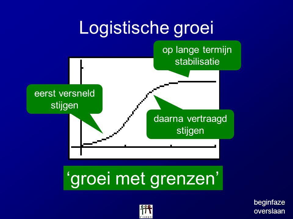 Logistische groei 'groei met grenzen' op lange termijn stabilisatie