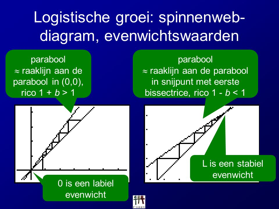 Logistische groei: spinnenweb-diagram, evenwichtswaarden