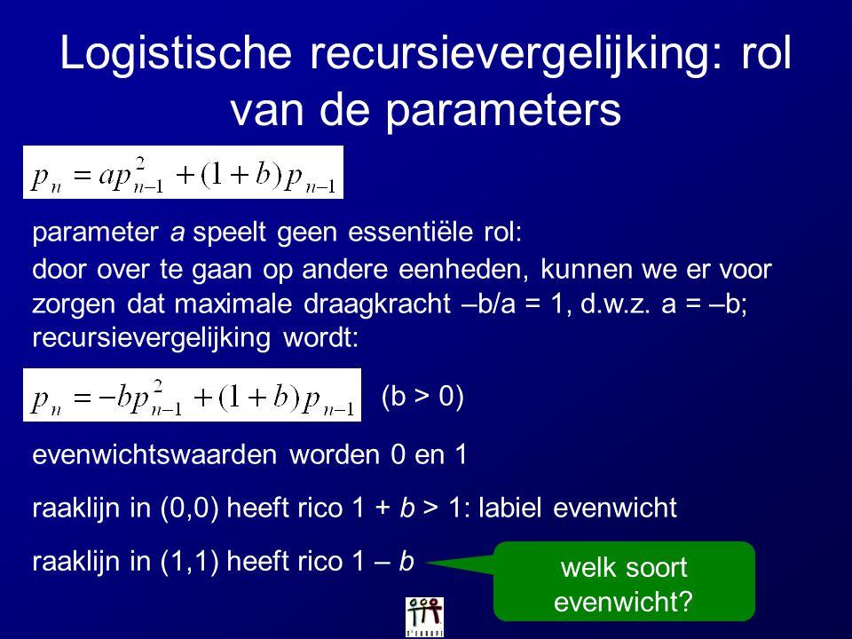 Logistische recursievergelijking: rol van de parameters