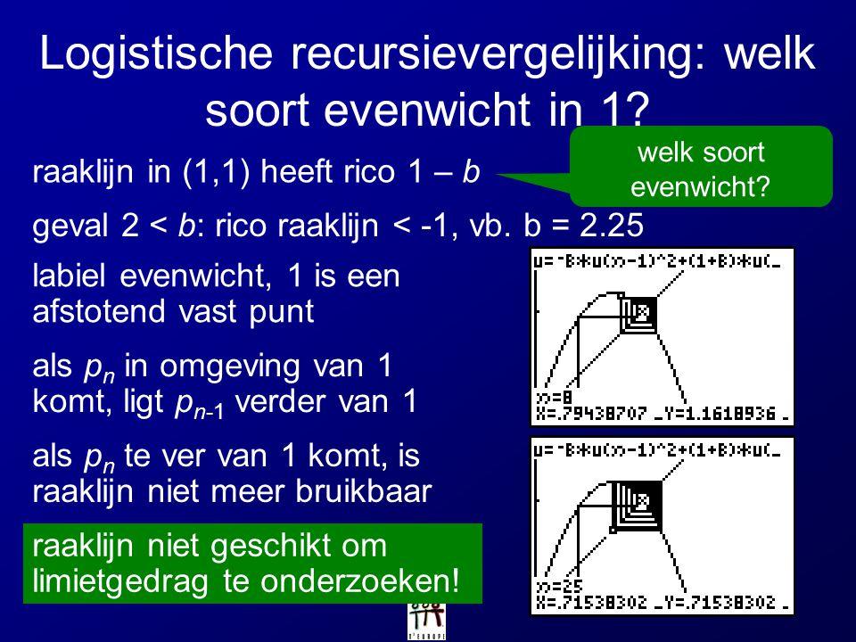 Logistische recursievergelijking: welk soort evenwicht in 1