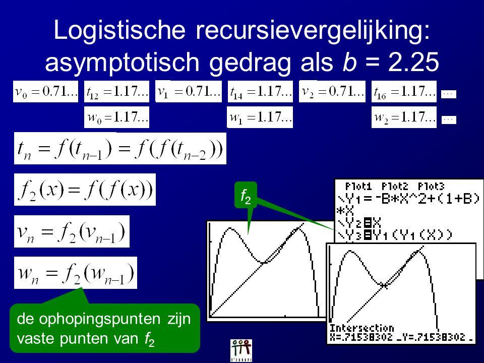 Logistische recursievergelijking: asymptotisch gedrag als b = 2.25